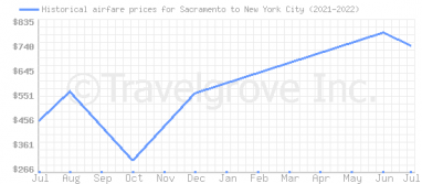 Price overview for flights from Sacramento to New York City