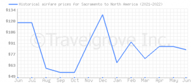 Price overview for flights from Sacramento to North America