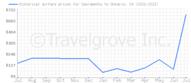 Price overview for flights from Sacramento to Ontario, CA