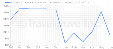 Price overview for flights from Sacramento to Ontario