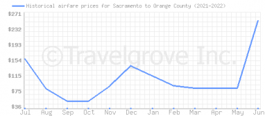 Price overview for flights from Sacramento to Orange County