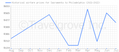 Price overview for flights from Sacramento to Philadelphia