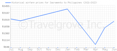 Price overview for flights from Sacramento to Philippines