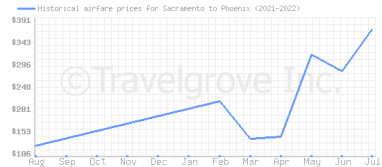 Price overview for flights from Sacramento to Phoenix