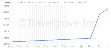 Price overview for flights from Sacramento to Portland
