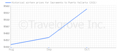 Price overview for flights from Sacramento to Puerto Vallarta