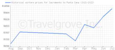 Price overview for flights from Sacramento to Punta Cana