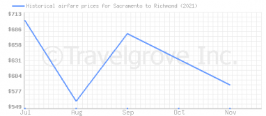 Price overview for flights from Sacramento to Richmond