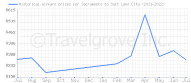 Price overview for flights from Sacramento to Salt Lake City