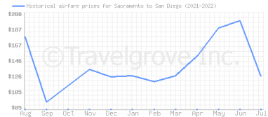 Price overview for flights from Sacramento to San Diego