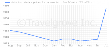 Price overview for flights from Sacramento to San Salvador