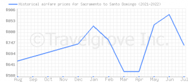Price overview for flights from Sacramento to Santo Domingo