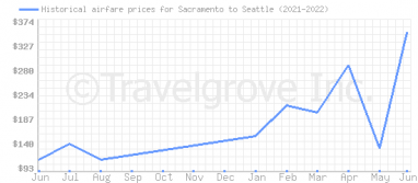 Price overview for flights from Sacramento to Seattle