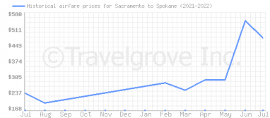 Price overview for flights from Sacramento to Spokane