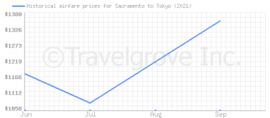 Price overview for flights from Sacramento to Tokyo