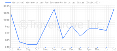 Price overview for flights from Sacramento to United States