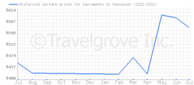Price overview for flights from Sacramento to Vancouver