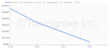 Price overview for flights from Sacramento to Vietnam