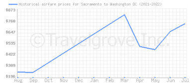 Price overview for flights from Sacramento to Washington DC