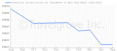 Price overview for flights from Sacramento to West Palm Beach