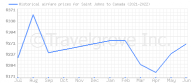 Price overview for flights from Saint Johns to Canada