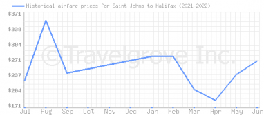 Price overview for flights from Saint Johns to Halifax