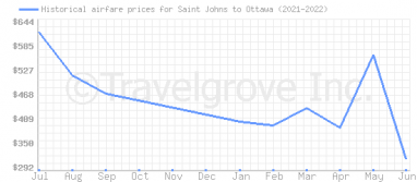 Price overview for flights from Saint Johns to Ottawa