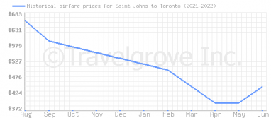 Price overview for flights from Saint Johns to Toronto