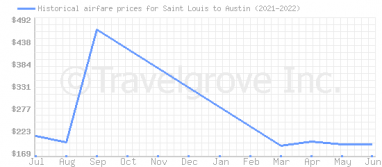 Price overview for flights from Saint Louis to Austin