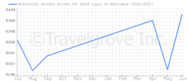 Price overview for flights from Saint Louis to Baltimore