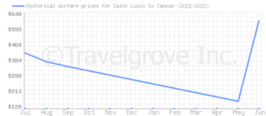 Price overview for flights from Saint Louis to Cancun