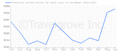 Price overview for flights from Saint Louis to Caribbean