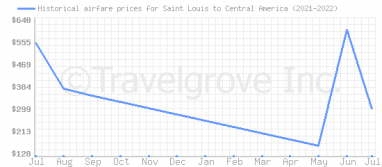 Price overview for flights from Saint Louis to Central America