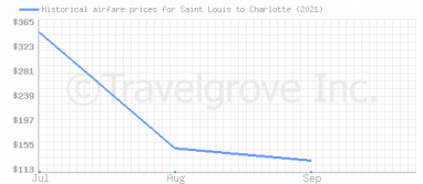 Price overview for flights from Saint Louis to Charlotte