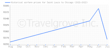 Price overview for flights from Saint Louis to Chicago