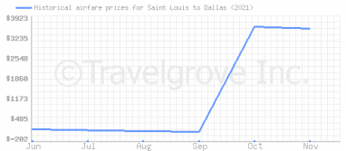 Price overview for flights from Saint Louis to Dallas
