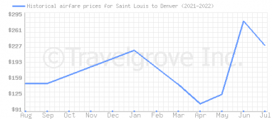Price overview for flights from Saint Louis to Denver