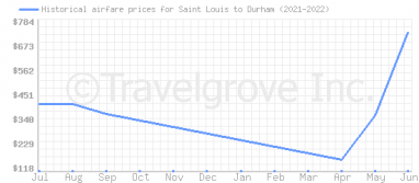 Price overview for flights from Saint Louis to Durham