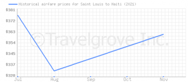 Price overview for flights from Saint Louis to Haiti