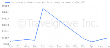 Price overview for flights from Saint Louis to Hanoi