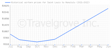 Price overview for flights from Saint Louis to Honolulu