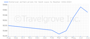 Price overview for flights from Saint Louis to Houston