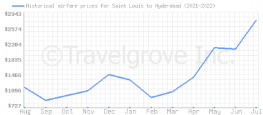 Price overview for flights from Saint Louis to Hyderabad