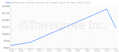 Price overview for flights from Saint Louis to Kona