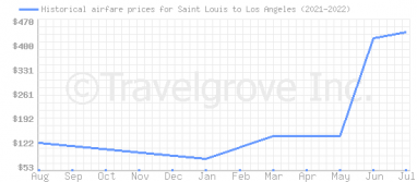 Price overview for flights from Saint Louis to Los Angeles