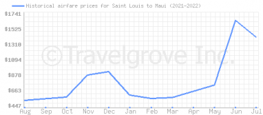 Price overview for flights from Saint Louis to Maui