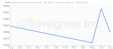 Price overview for flights from Saint Louis to Mexico