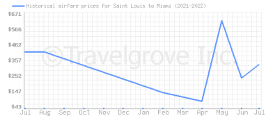 Price overview for flights from Saint Louis to Miami