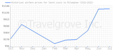 Price overview for flights from Saint Louis to Milwaukee