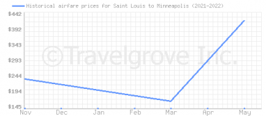 Price overview for flights from Saint Louis to Minneapolis